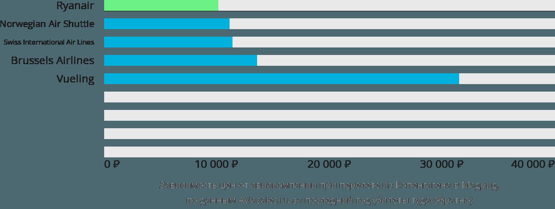Динамика цен в зависимости от авиакомпании, совершающей перелет из Копенгагена в Мадрид
