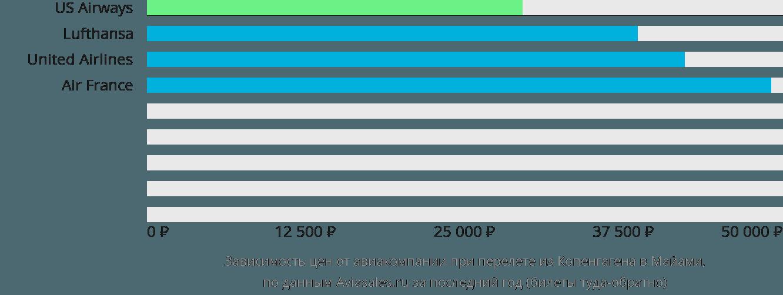 Динамика цен в зависимости от авиакомпании, совершающей перелет из Копенгагена в Майами