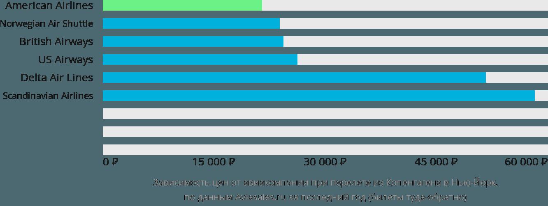 Динамика цен в зависимости от авиакомпании, совершающей перелет из Копенгагена в Нью-Йорк