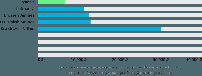 Динамика цен в зависимости от авиакомпании, совершающей перелет из Копенгагена в Польшу