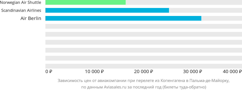 Динамика цен в зависимости от авиакомпании, совершающей перелет из Копенгагена в Пальма-де-Майорку