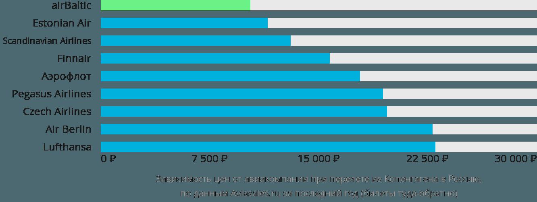 Динамика цен в зависимости от авиакомпании, совершающей перелёт из Копенгагена в Россию