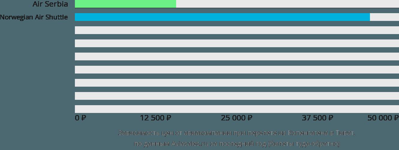 Динамика цен в зависимости от авиакомпании, совершающей перелет из Копенгагена в Тиват