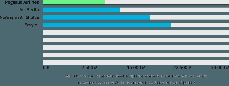 Динамика цен в зависимости от авиакомпании, совершающей перелет из Копенгагена в Тель-Авив