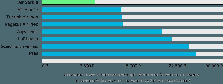 Динамика цен в зависимости от авиакомпании, совершающей перелёт из Копенгагена в Турцию
