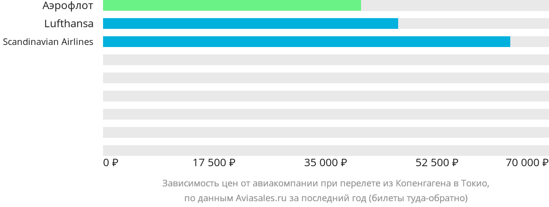 Динамика цен в зависимости от авиакомпании, совершающей перелет из Копенгагена в Токио