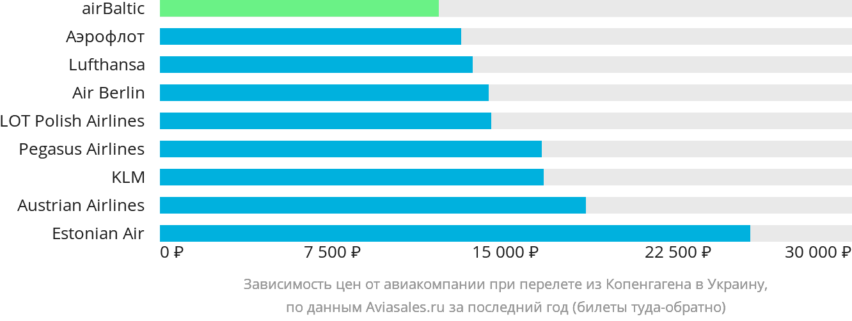 Динамика цен в зависимости от авиакомпании, совершающей перелёт из Копенгагена в Украину