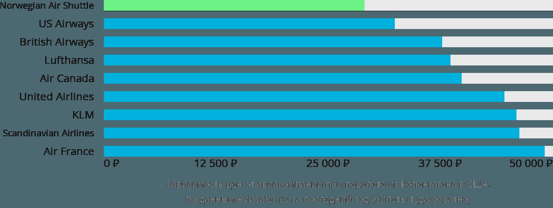 Динамика цен в зависимости от авиакомпании, совершающей перелет из Копенгагена в США