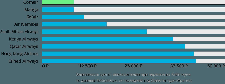 Динамика цен в зависимости от авиакомпании, совершающей перелет из Кейптауна