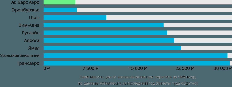 Динамика цен в зависимости от авиакомпании, совершающей перелет из Чебоксар