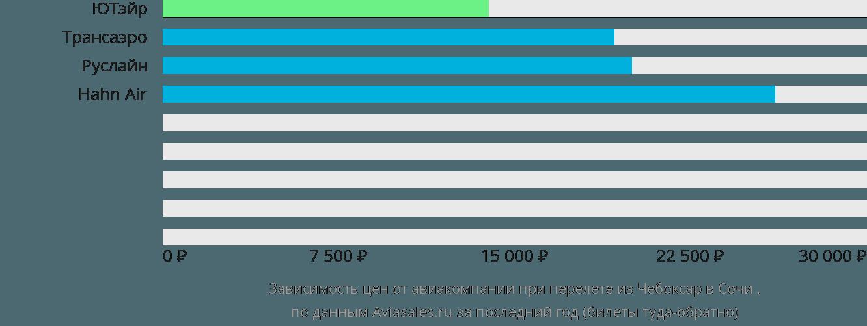 Динамика цен в зависимости от авиакомпании, совершающей перелет из Чебоксар в Сочи