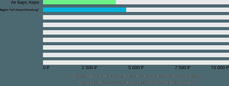 Динамика цен в зависимости от авиакомпании, совершающей перелет из Чебоксар в Самару