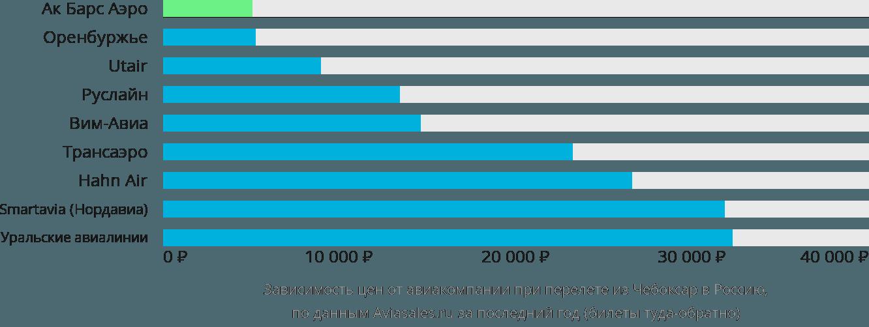 Динамика цен в зависимости от авиакомпании, совершающей перелет из Чебоксар в Россию