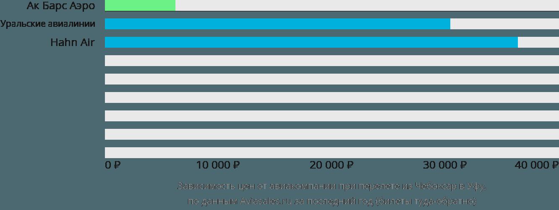 Динамика цен в зависимости от авиакомпании, совершающей перелет из Чебоксар в Уфу