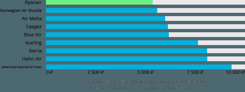 Динамика цен в зависимости от авиакомпании, совершающей перелет из Катании