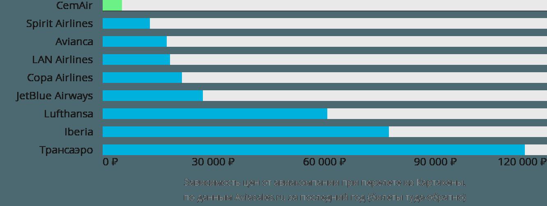 Динамика цен в зависимости от авиакомпании, совершающей перелет из Картахены