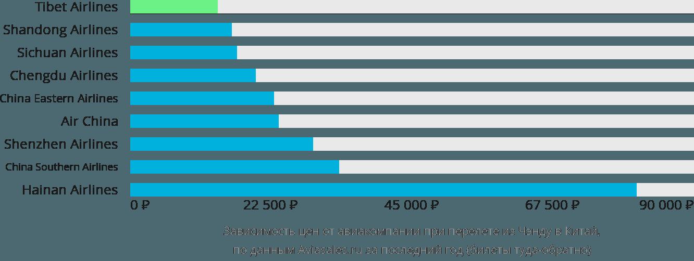 Динамика цен в зависимости от авиакомпании, совершающей перелёт из Чэнду в Китай