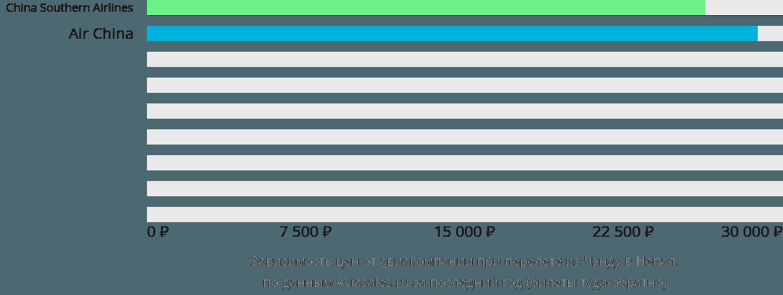 Динамика цен в зависимости от авиакомпании, совершающей перелет из Чэнду в Непал