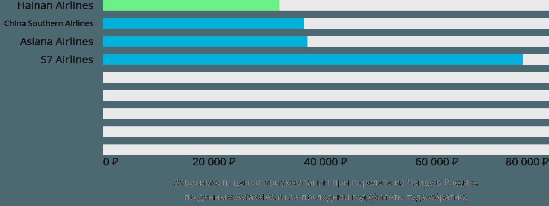Динамика цен в зависимости от авиакомпании, совершающей перелёт из Чэнду в Россию
