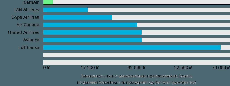 Динамика цен в зависимости от авиакомпании, совершающей перелет из Кукуты