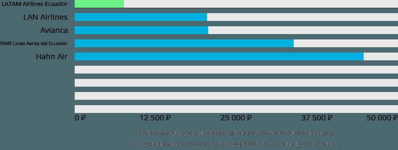 Динамика цен в зависимости от авиакомпании, совершающей перелет из Куэнки