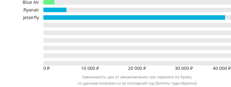 Динамика цен в зависимости от авиакомпании, совершающей перелет из Кунео