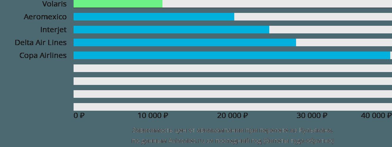 Динамика цен в зависимости от авиакомпании, совершающей перелет из Кульякана