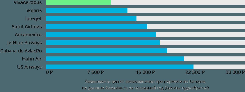 Динамика цен в зависимости от авиакомпании, совершающей перелет из Канкуна