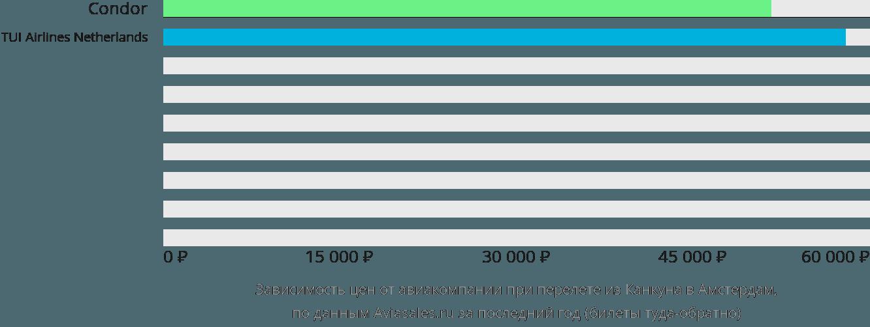 Динамика цен в зависимости от авиакомпании, совершающей перелет из Канкуна в Амстердам