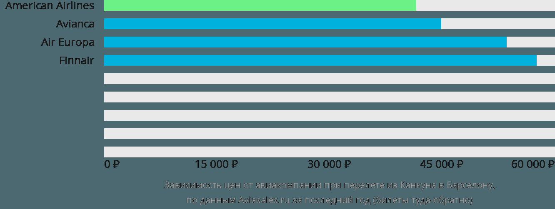 Динамика цен в зависимости от авиакомпании, совершающей перелет из Канкуна в Барселону