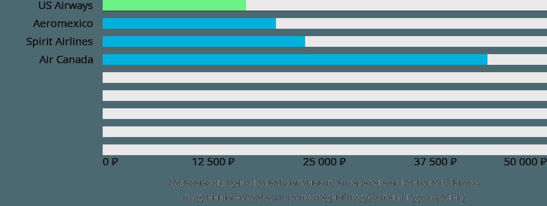 Динамика цен в зависимости от авиакомпании, совершающей перелет из Канкуна в Чикаго