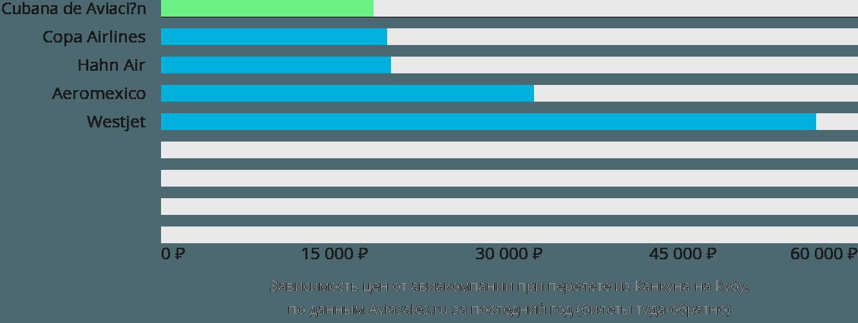 Динамика цен в зависимости от авиакомпании, совершающей перелёт из Канкуна на Кубу