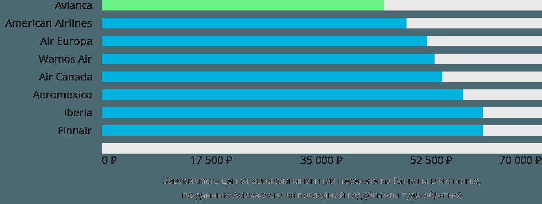 Динамика цен в зависимости от авиакомпании, совершающей перелёт из Канкуна в Испанию