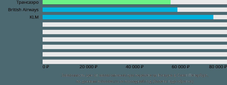 Динамика цен в зависимости от авиакомпании, совершающей перелет из Канкуна в Санкт-Петербург