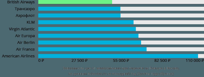 Динамика цен в зависимости от авиакомпании, совершающей перелет из Канкуна в Москву