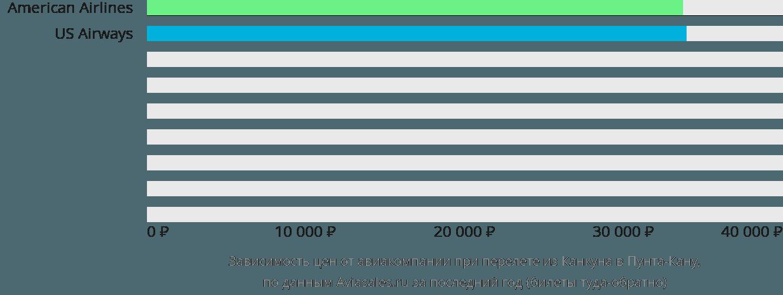 Динамика цен в зависимости от авиакомпании, совершающей перелет из Канкуна в Пунта-Кану