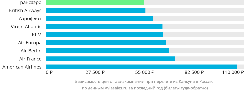 Динамика цен в зависимости от авиакомпании, совершающей перелёт из Канкуна в Россию