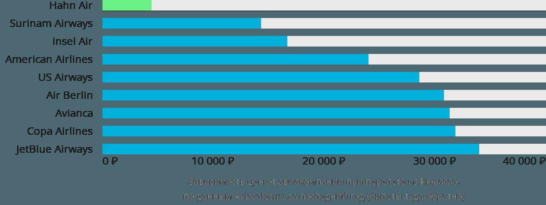 Динамика цен в зависимости от авиакомпании, совершающей перелет из Кюрасао