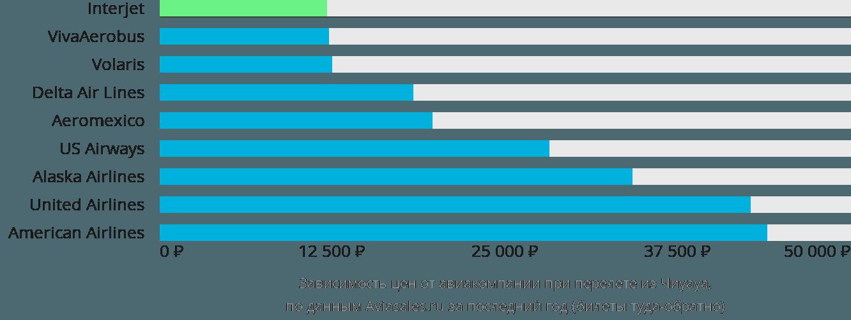 Динамика цен в зависимости от авиакомпании, совершающей перелет из Чиуауа