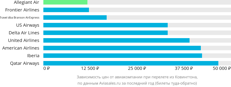 Динамика цен в зависимости от авиакомпании, совершающей перелет из Ковингтона
