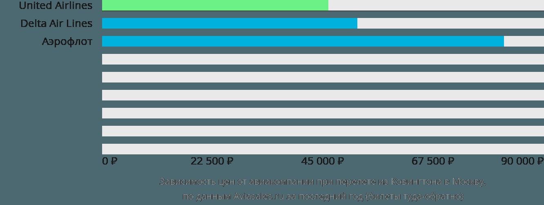 Динамика цен в зависимости от авиакомпании, совершающей перелет из Ковингтона в Москву