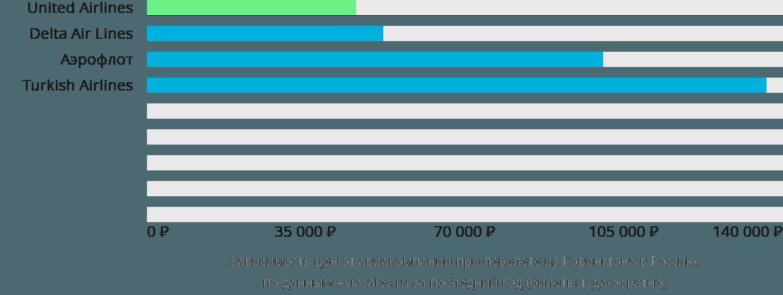 Динамика цен в зависимости от авиакомпании, совершающей перелет из Ковингтона в Россию