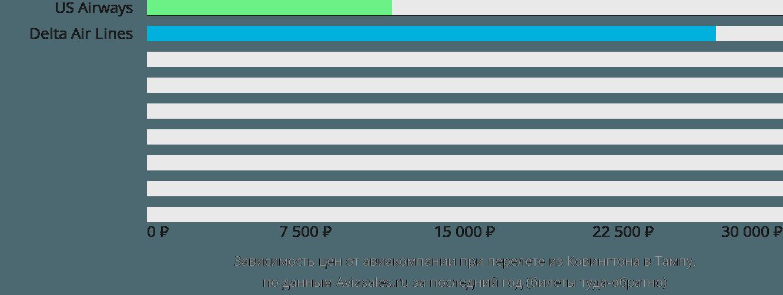 Динамика цен в зависимости от авиакомпании, совершающей перелет из Ковингтона в Тампу
