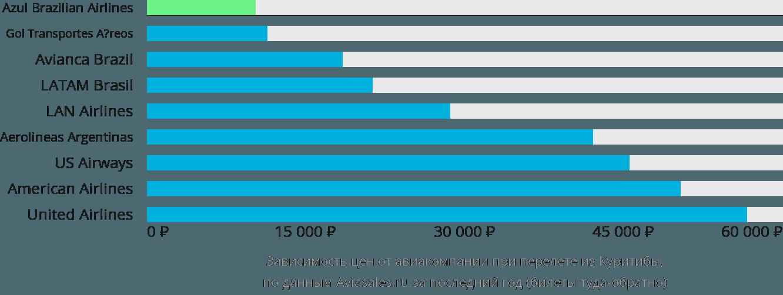 Динамика цен в зависимости от авиакомпании, совершающей перелет из Куритибы