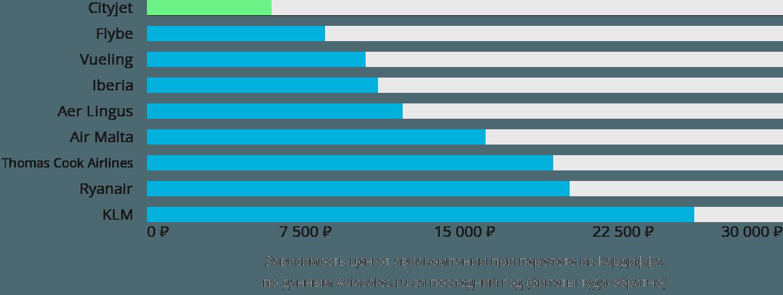 Динамика цен в зависимости от авиакомпании, совершающей перелет из Кардиффа