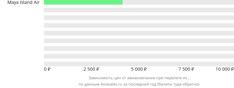 Динамика цен в зависимости от авиакомпании, совершающей перелёт из Коросаля