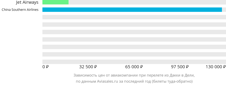 Динамика цен в зависимости от авиакомпании, совершающей перелет из Дакки в Дели