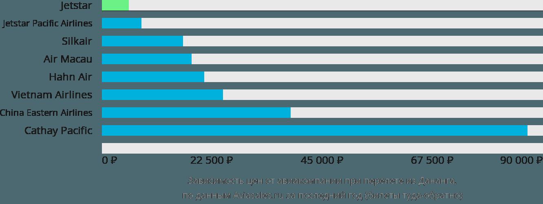 Динамика цен в зависимости от авиакомпании, совершающей перелет из Дананга