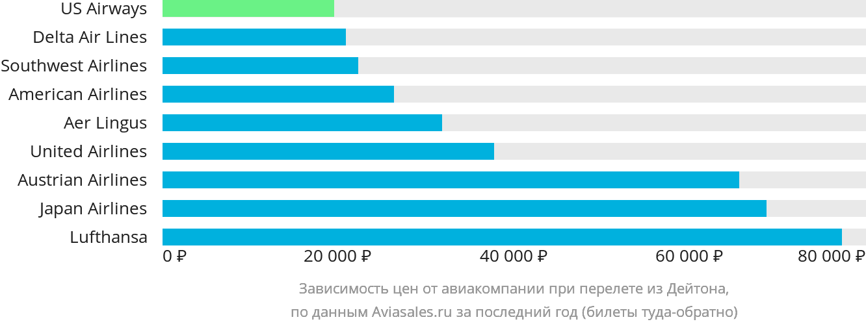 Динамика цен в зависимости от авиакомпании, совершающей перелет из Дейтона