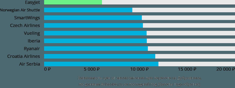 Динамика цен в зависимости от авиакомпании, совершающей перелет из Дубровника